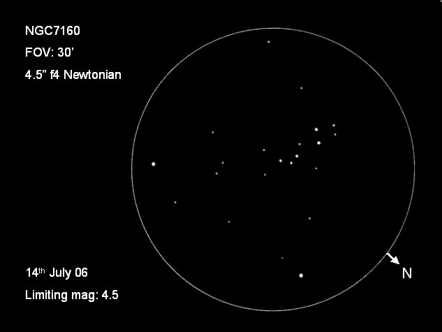 Open clusters & asterisms