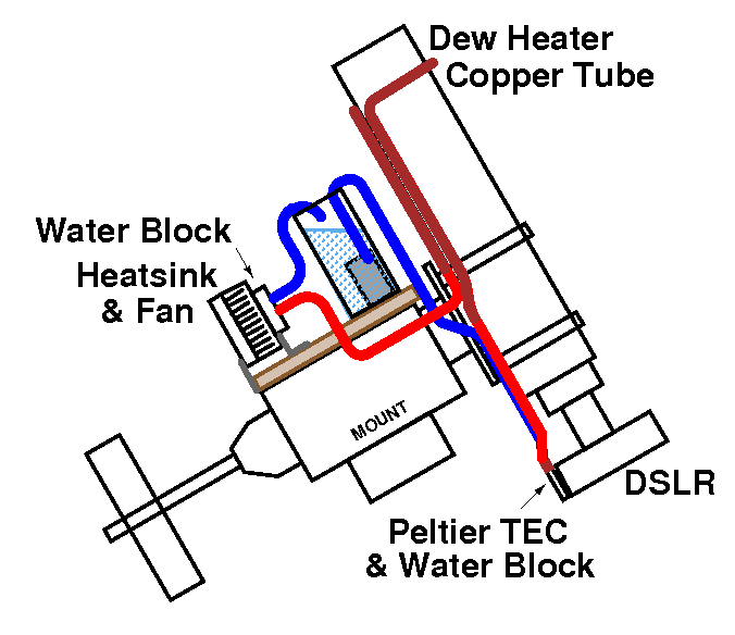 1100d Cold Finger Sensor Cooling With Tec And Water Cooling