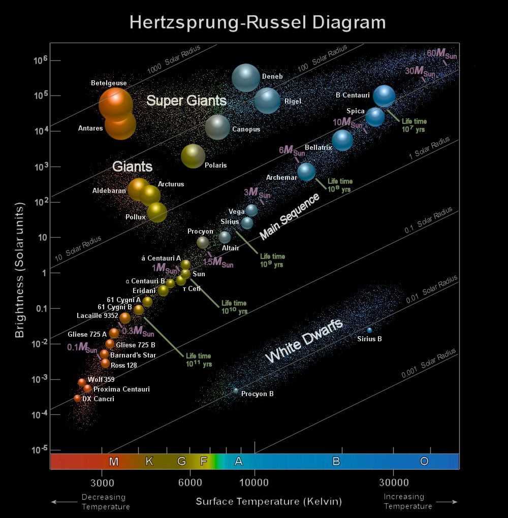 clear hr diagram wiring diagram \u0026 cable management hr diagram radius hertzsprung russell diagram cosmos
