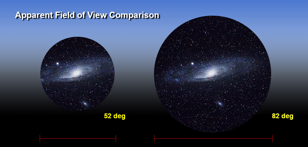 Understanding The Field Of View Of A Telescope Getting