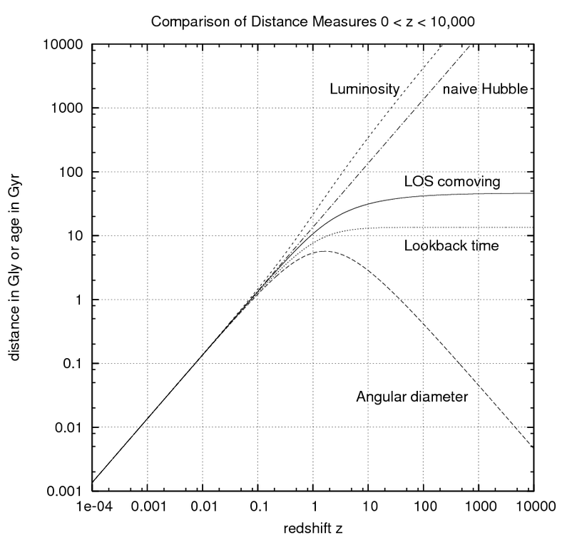 CosmoDistanceMeasures_z_to_1e4.thumb.png
