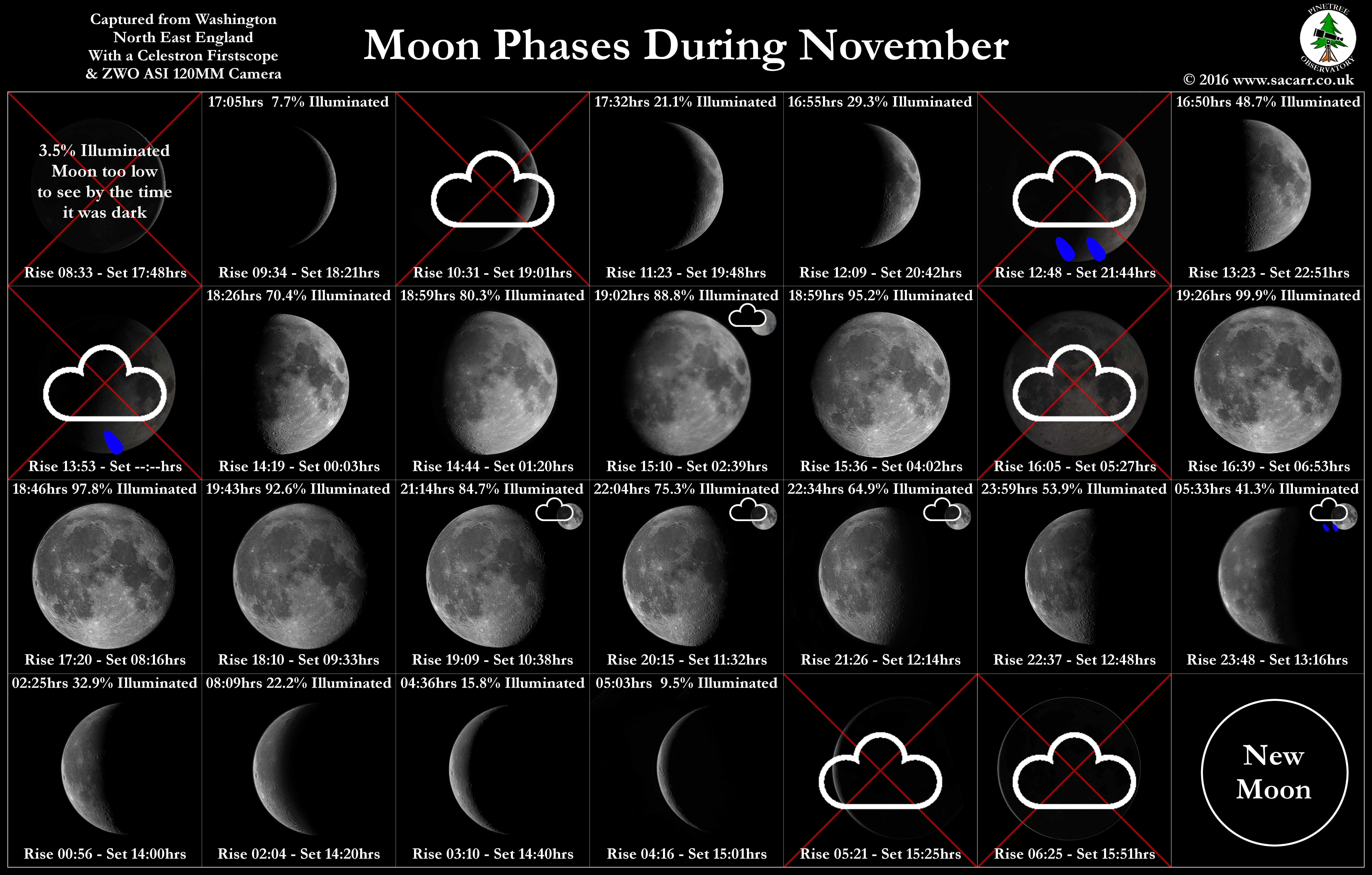 November Moon Phases - Well, 75% of them, this is English