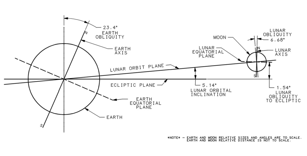 lossy-page1-1280px-Lunar_Orbit_and_Orientation_with_respect_to_the_Ecliptic_tif.thumb.jpg.cdfedd75ad7643e2a52df970590d2f57.jpg