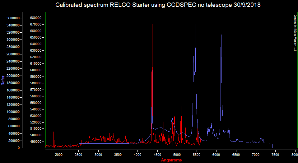 Spectrum RECLO vs 12V CFL CCDSPEC 300918 (calibrated-same setup).png