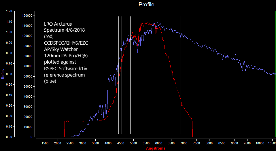 LRO Arcturus Spectrum 040818 (red) plotted against RSPEC k1iv reference spectrum (blue).png