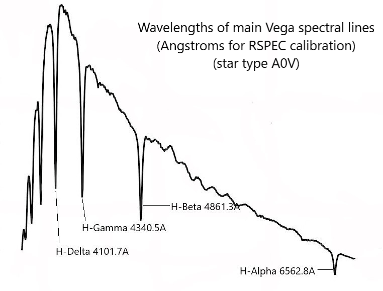 Vega-spectrum-annotated-line-wavelengths-in-Angstroms (calibration graph based on internet data).png