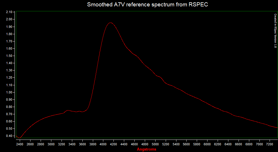 Smoothed A7V reference spectrum from RSPEC.png