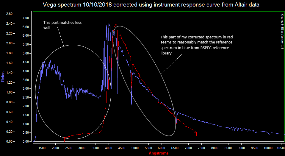 Vega spectrum 101018 corrected using instrument response curve from Altair data 111018.png