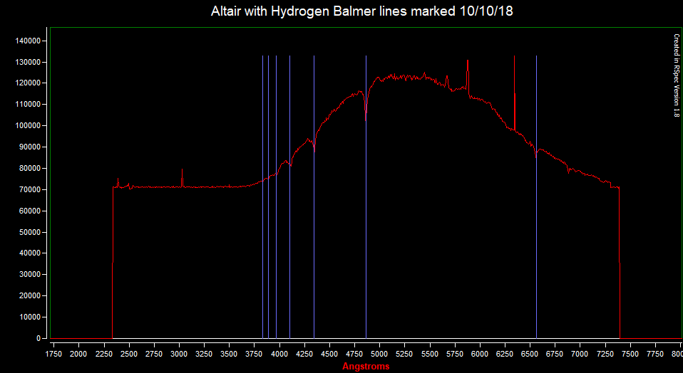 Altair with Hydrogen Balmer lines marked 101018.png