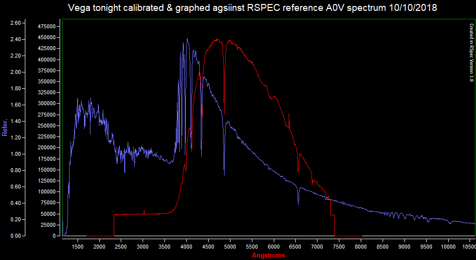 Vega tonight calibrated & graphed agsiinst RSPEC reference A0V spectrum 101018.png