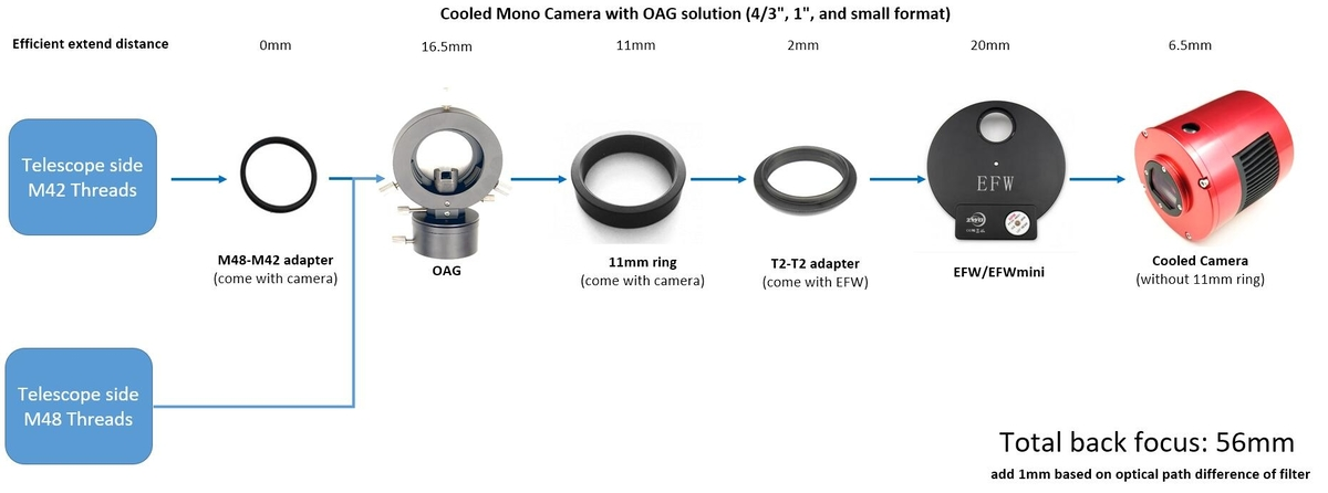 Cooled-Mono-Camera-with-OAG-solution.thumb.jpg.7e7238784782bf5e44e55394776e1224.jpg
